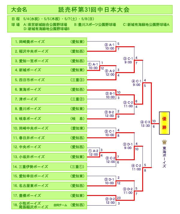 h28_yomiuri31nakanihon_s