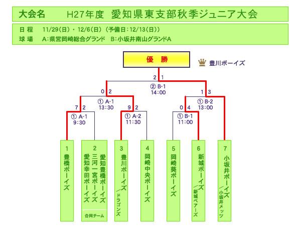 H27年度 愛知県東支部秋季ジュニア大会