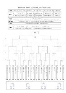 トーナメント表及び役割分担表のサムネイル